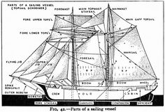 """djgagnon: """" #ship #sail #history Parts of a Sailing Vessel from: The Observer's Book of Ships; Frank E Dodman; c.1950; Frederick Warne and Co, London. """""""