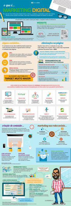 O que é marketing digital #marketingdigital #infograficos #brasil #modernistablog