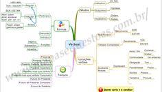 Mapa Mental de Português - Verbos Portuguese Grammar, Learn To Speak Portuguese, Learn Brazilian Portuguese, Portuguese Lessons, Portuguese Language, Mind Maps, Mental Map, Common Quotes, Classroom Environment