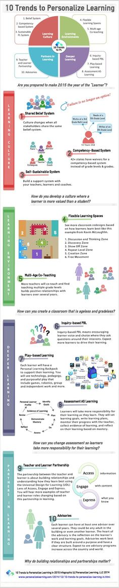 Infographic: 10 Trends to Personalize Learning in 2015 - See more at: http://www.personalizelearning.com/2015/01/infographic-10-trends-to-personalize.html#sthash.u5UQVmxM.dpuf. If you like UX, design, or design thinking, check out theuxblog.com