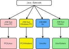 Machine virtuelle Java — Wikipédia