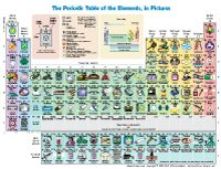 Periodic table showing you an example of how each element is used.  Great for kids!