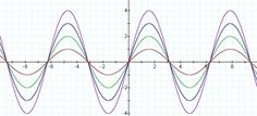 wave amplification - Google Search