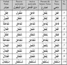 verb form table arabic - Google Search                                                                                                                                                                                 More