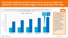 Mobile audience growth being driven more by mobile web properties