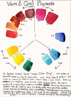 060312-cs6a | Warm & Cool Colors- a simple diagram on how co… | Flickr Watercolor Pallet, Watercolor Mixing, Watercolor Tips, Watercolor Painting Techniques, Watercolour Tutorials, Painting Lessons, Art Lessons, Painting & Drawing, Watercolor Paintings