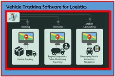 GPS software development for logistic vehicle's at affordable prices...!  Click…
