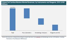 Cell Surface Markers (Flow Cytometers, Hematology Analyzers, Reagents and Kits) Market - Global Industry Analysis, Size, Share, Growth, Trends and Forecast, 2012 - 2018 - See more at: http://www.transparencymarketresearch.com/cell-surface-markers-market.html#sthash.Efa6kbUc.dpuf