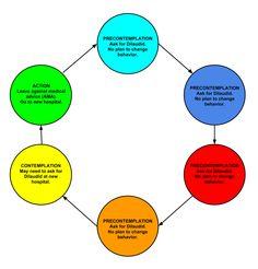 """""""Stages of Change Model"""" for Most Drug Seekers - http://www.gomerblog.com/2014/12/stages-change-model/ - #Drug_Addiction, #Drug_Seekers, #Stages_Of_Change"""