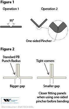In air-bending, the inside radius of a bend is determined by the width of the… Press Brake Tooling, Sheet Metal Work, Metal Bender, Metal Shaping, Math Formulas, Metal Forming, Indoor Outdoor Furniture, Homemade Tools, Metal Fabrication