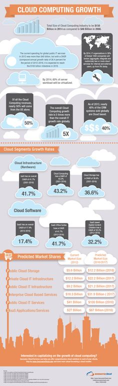Cloudreviews brings you a comprehensive Infographic illustrating the current and potential growth of Cloud Computing Industry.