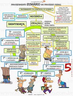 323 do cpp Mental Map, Education, Modus Operandi, Leis, Vestibular, Lawyer, Studying, Portal, Motivation