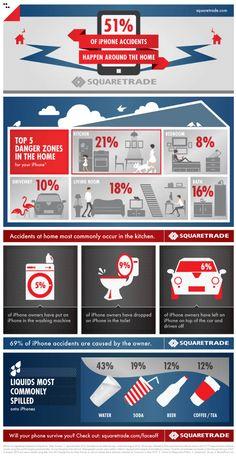 iPhone-Reparatur: Unfälle passieren meist in der Küche - Infografik
