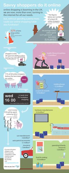 Online shopping in the UK info graphic