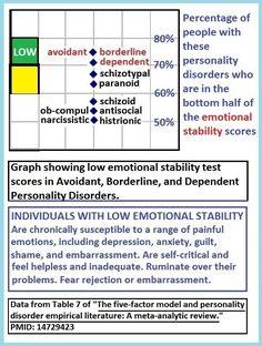 Emotionally avoidant personality