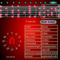 Guitar Scale Finder: all guitar scales in every position