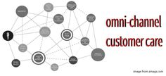 How to Improve the Customer Experience with Your Omni-Channel Strategy Customer Experience, Customer Service, Blog Images, Channel, Advertising, Marketing, Business, Customer Support, Store