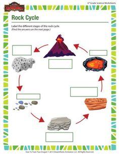 Rock Cycle - Online Free 6th Grade Science Worksheet