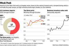 America's busiest ports are sending a warning about the U.S. economy     http://on.wsj.com/1SUsZzx  via @WSJ