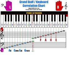 Piano Keys Chart  Google Search  Music    Piano Keys