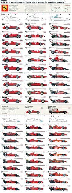FERRARI F-1 1950–2010 #infografía #inphography ferrari #experiencia http://www.regalosparahombres.com/tienda/conducir-ferrari