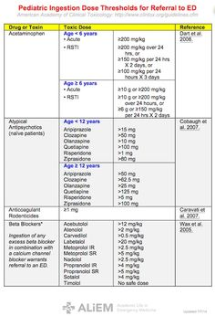 Pediatric Dose Thresholds 1