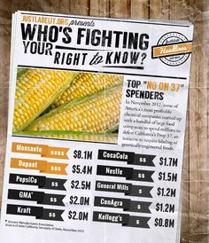 In the first half of 2015, big food and biotech companies spent $51 million to support the Deny Americans the Right to Know (DARK) Act, despite the fact that 9 out 10 Americans want genetically engineeredfood (GMOs) to be labeled. Companies like Coca-Cola, PepsiCo, Kellogg's, …