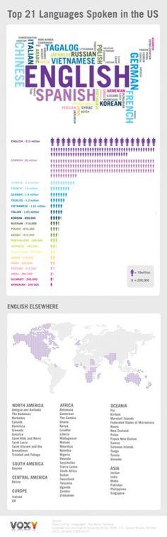 Infographic on language