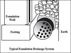 Different types of #Drainage #Solutions: #Foundation #Drain