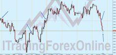 L'attesa davanti al grafico di #trading, mi porta a scrivere una piccola riflessione su dove impostare i target di profitto:  http://www.itradingforexonline.com/2017/01/dove-prendere-profitto-forex.html  Spero ti sia utile.  Buon fine settimana!  #forex #eurusd