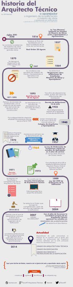 Una interesante infografía donde se reseñan los principales acontecimientos de la historia del arquitecto tecnico