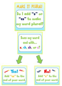 30 Attention-Grabbing Anchor Charts For Teaching Grammar - Page 7 of 31 - Teaching Grammar, Spelling And Grammar, Teaching Language Arts, Classroom Language, Teaching Writing, Speech And Language, Teaching English, Spelling Rules, Teaching Ideas