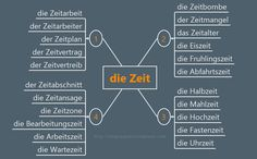 "Useful German Expressions with ""Zeit"" - learn German,vocabulary,german"