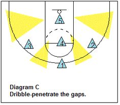 Zone Offense, attacking the gaps - Coach's Clipboard #Basketball Coaching