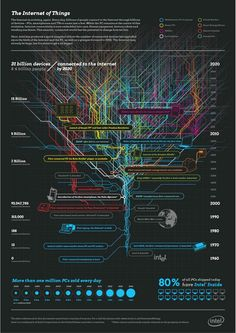 The Internet of Things, Data Science & Big Data - IoT Central Data Science, Science Des Données, Computer Technology, Computer Programming, Computer Science, Technology Careers, Technology Apple, Technology Quotes, Technology Gifts