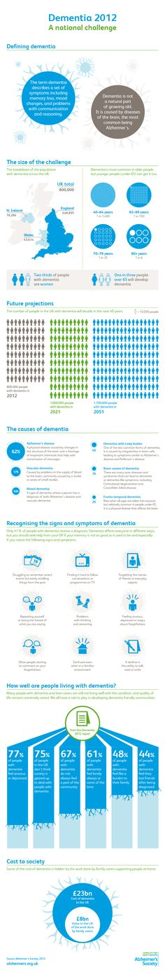 Infographic from Alzheimer's Society illustrating key dementia statistics and the size of the challenge facing the UK.