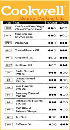Try these healthy cooking oils. Easy Cooking, Healthy Cooking, Cooking Tips, Cooking Recipes, Healthy Recipes, Easy Recipes, Peanut Oil, Food Hacks, Food Tips