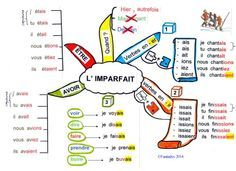 [Conjugaison] L'imparfait - carte mentale - www.didierfle.com