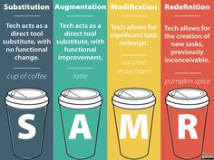 An acronym, which is important for all educators,is SAMR. But what does it mean and what implications does it have for classroom practise? SAMR stands for: substitution, augmentation, modificatio…