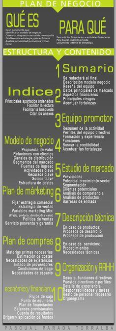 Infografía de un plan de negocio