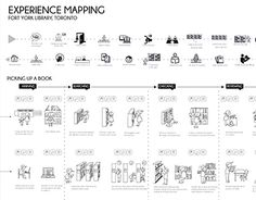 An experience journey map for Fort York Library in Toronto, and generating possible opportunities. Experience Map, Customer Experience, Process Map, Design Process, Service Blueprint, System Map, Customer Journey Mapping, Service Map, Mapping Software