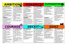 Student-friendly, double-sided revision cards to cover 6 themes in Macbeth: ambition supernatural deceit violence courage *guilt Each revision card has 3 s. Romeo And Juliet Themes, Romeo And Juliet Quotes, Macbeth Characters, Macbeth Themes, School Study Tips, School Lessons, School Hacks, School Routines, Math Lessons