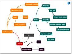 Fluent Mind Map- Create Beautiful Mind Maps on Your iPad