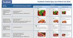 Jetzt downloaden: Zusammenfassung der Facebook-Anzeigen-Spezifikationen auf einer Seite