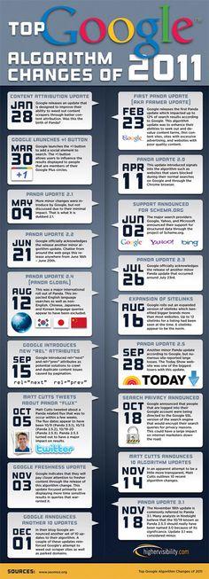 top Google algorithm changes of 2011 #google #serp #algo
