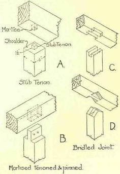 Joints For Supporting Beams On Plates Or Beams