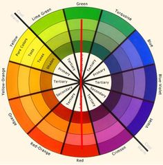 Penggunaan roda warna untuk padu padan warna baju komplementer