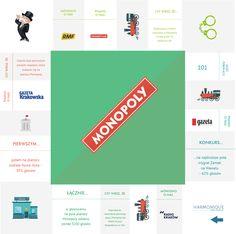 Nasza rozgrywka w Monopoly zakończona! Gra zespołowa jak zawsze przyniosła sukces, którego owoce prezentujemy w infografice.