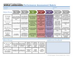 rubrics for english - Google Search