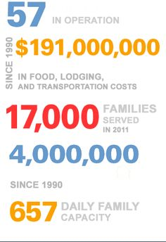 Supporting military families - Fisher House by the numbers www.fisherhouse.org